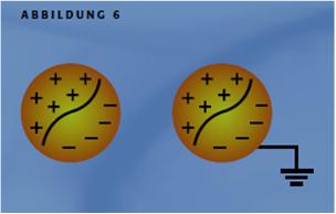 elektrostatische aufladung kunststoff entfernung