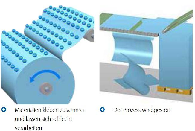 Elektrostatische Aufladung Verhindern