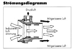 Strömungsdiagramm Transvektoren